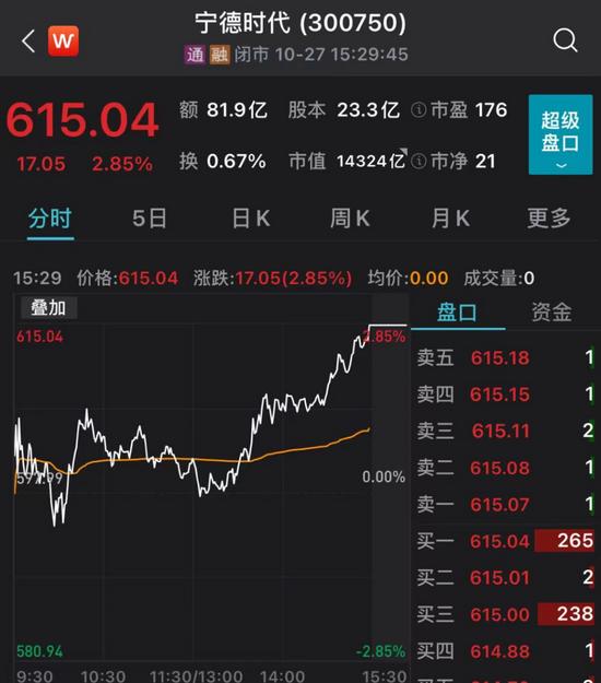 """""""宁王""""交卷,业绩大涨130%!超越茅台成基金头号重仓股"""