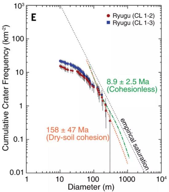 龍宮表面的撞擊坑密度與年齡的關系。