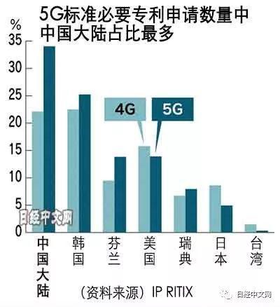 中国5G专利占34% 华为申请数量最多
