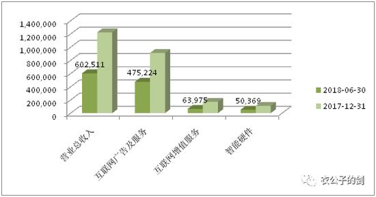 三六零2018年上半年营收状况,单位万元,来源《三六零安全科技股份有限公司2018 年半年度报告》
