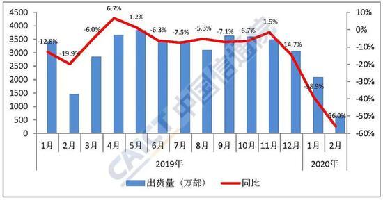 中国信通院:2月国内手机出货量638.4万部 同比下降56%