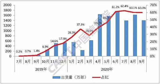 图3 国内5G手机出货量及占比