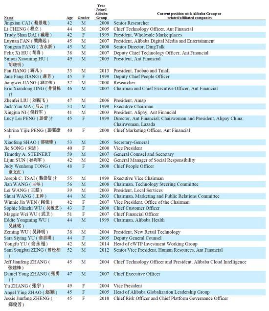 阿里公布38名合伙人名单:33岁天猫淘宝总裁蒋凡入列_德国新闻_德国中文网