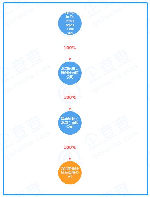 深圳新物栽科技有限公司疑似实际限制人(图片来源:企查查)