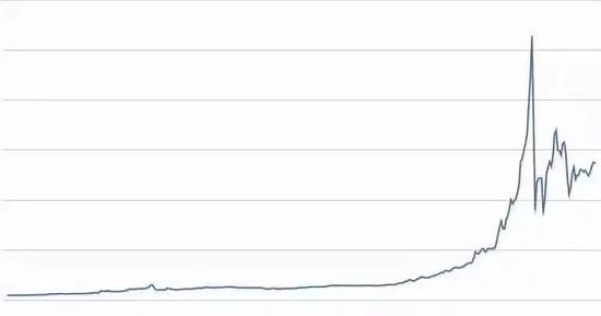 2013年5月比特币价格的暴跌