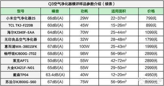 ▲10款参评的空气净化器参数一览