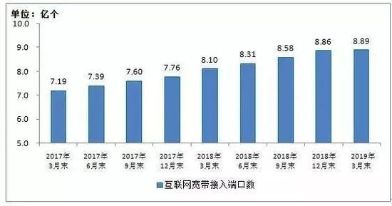 2017年3月末-2019年3月末互联网宽带接入端口数发展情况