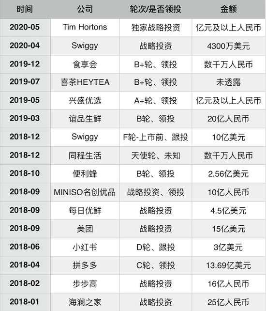 2018年至2020年腾讯本地生活(电商、外卖平台、消耗品牌)主要投资,制图:36氪
