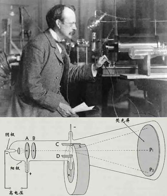 图2 汤姆逊1897年实验中操纵的阴极射线管暗示图