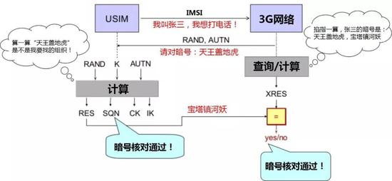3G使用USIM的�b�嗔鞒�