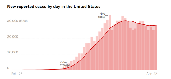 图三:美国感染人数统计