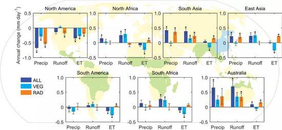 图 2. 全球陆地季风区年降水、径流和蒸散发转折(背景地图中浅绿色和浅蓝色区域为 7 个季风区所在位置)