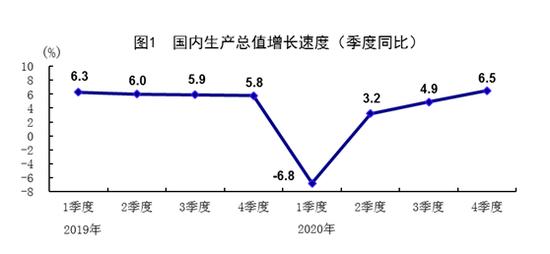 国家统计局公布了2020年国民经济运行情况