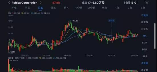 图:Roblox上市后的股价走势
