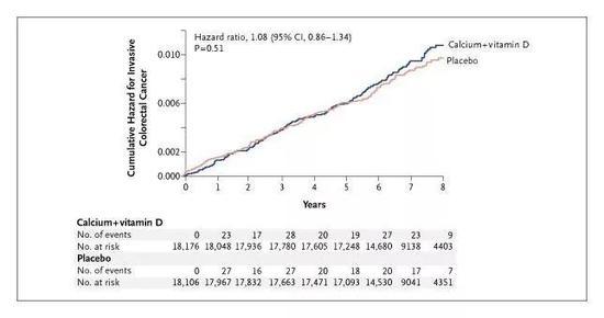 随访的7年多时间里,实验组(Calcium+vitamin D)和安慰剂组(Placebo)侵袭性结直肠癌的累积风险对比