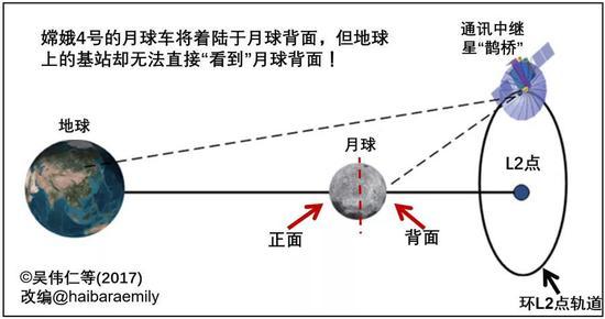 """""""鹊桥""""做事暗示图。来源:[1]"""