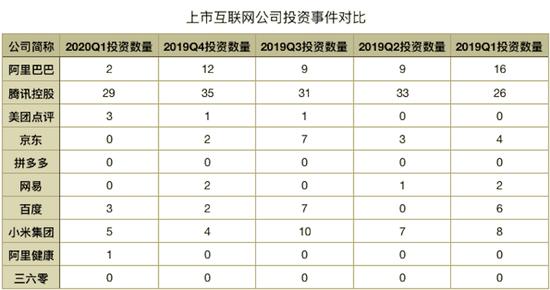 互联网公司市值TOP10投资数据对比,数据来源于天眼查,由猎云网整理