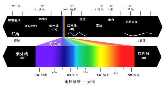 颜色和光谱(图片来源于网络)