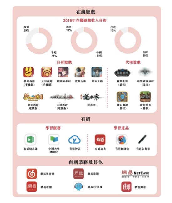 49岁,丁磊今天身家超2000亿港元--九分网络