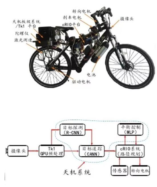 无人智能自走车编制暗示图/图:邓磊博士论文