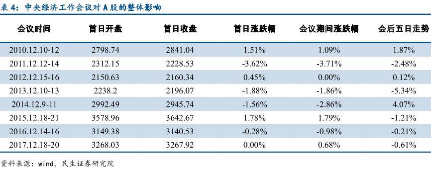 历次中间经济做事会议前后A股外现(来源:民生证券