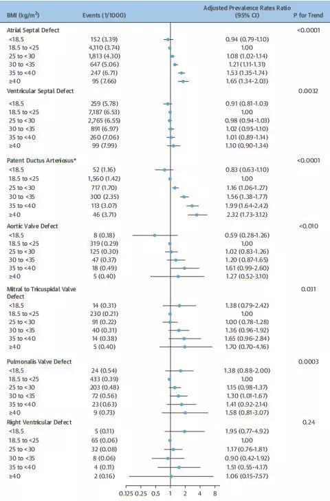房间隔缺损和动脉导管未闭风险随BMI增高