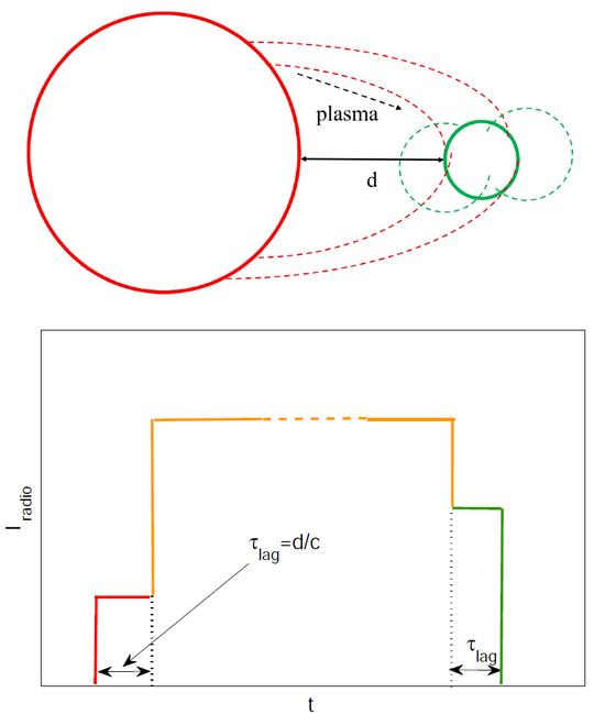 图3:系外行星射电同步辐射爆发示意图及光变曲线简图[5]。上图显示恒星表面磁场(红色圆圈为恒星,短划线是磁场)发生磁重联后,高能带电粒子通过磁力线输运到行星磁场(绿色圆圈为行星,短划线是磁场)。由于粒子从恒星输运到行星需要时间,在下图爆发光变曲线中体现为流强增加和衰减时的二级阶梯。下图横坐标是爆发时间,纵坐标是射电流强,红色阶段来源于恒星辐射,橙色阶段来源于恒星+行星,绿色阶段来源于行星辐射,单纯恒星/行星辐射持续时间约为恒星与行星距离除以光速。相对流强与恒星/行星的磁场比值有关。