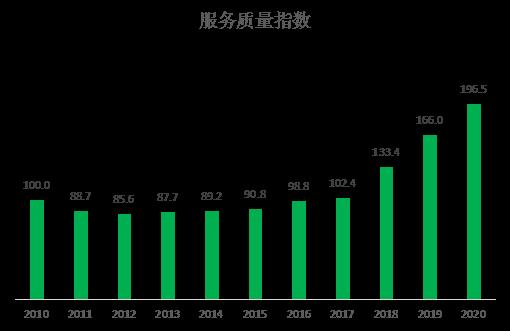 图5:2010年-2020年服务质量指数