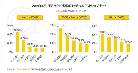 中国移动互联网2019半年大报告-CNMOAD 中文移动营销资讯 14