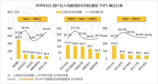 中国移动互联网2019半年大报告-CNMOAD 中文移动营销资讯 16