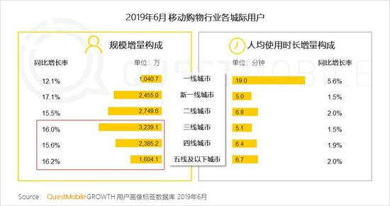 中国移动互联网2019半年大报告-CNMOAD 中文移动营销资讯 87