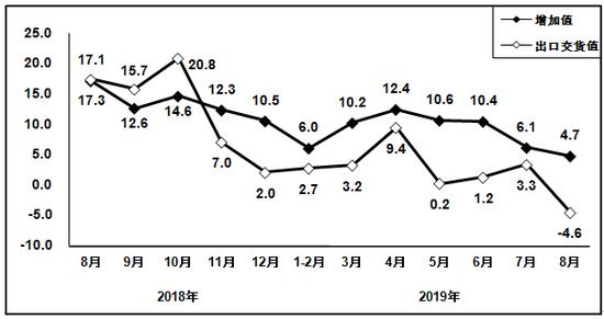1-8月以来电子器件制造业营业收入同比增长9.8...