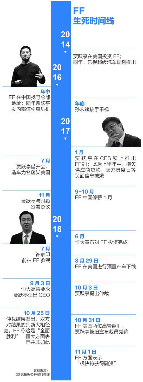 贾跃亭和许家印的28天:FF资金危机再度爆发