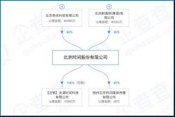 360撤出前,北京时间股权结构图
