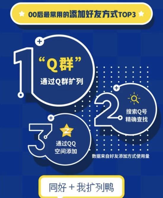 来自腾讯QQ发布的《00后数据报告》