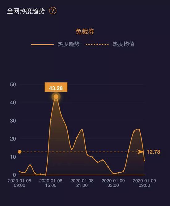 """""""免裁券""""热度一时之间热度峰值达到43.28,图源微热点大数据"""