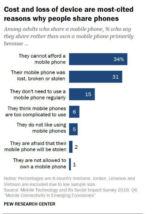 ▲与他人分享手机的几个主要原因 (来源:美国皮尤研究中心))