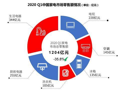 2020年第一季度,我国家电市场整体零售额规模达到1204亿元,同比下降35.8%