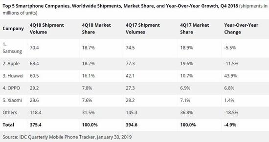 iPhone节假日出货量同比下降了11%、市场下滑5%(图片:idc)