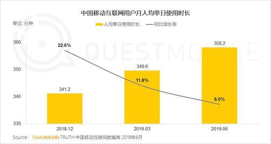 中国移动互联网2019半年大报告-CNMOAD 中文移动营销资讯 12