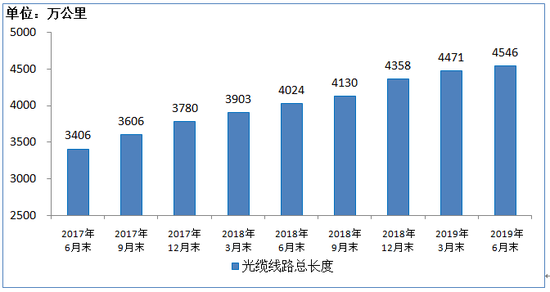 工信部:2019上半年移动互联网累计流量达554亿GB-第11张图片
