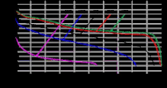 不同温度下锂离子电池的放电曲线 [2]
