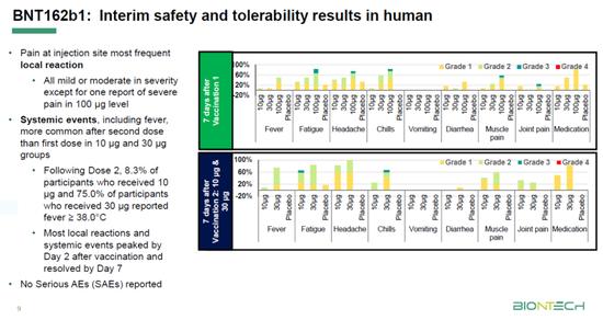 BNT162b1的安全性和耐受性中期数据