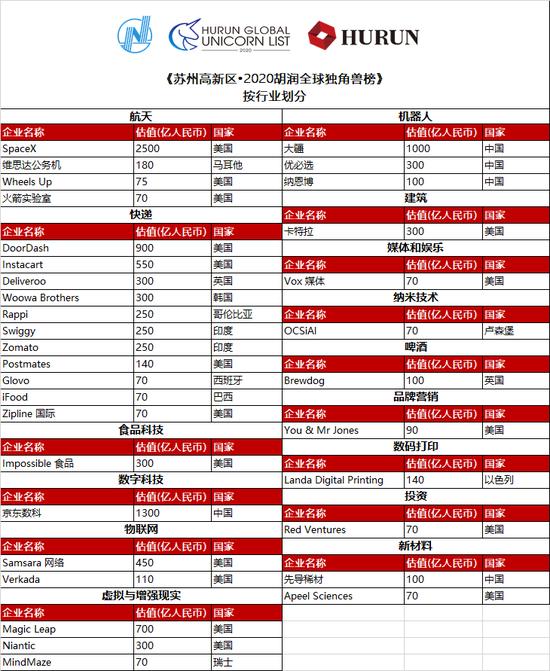《苏州高新区•2020胡润全球独角兽榜》