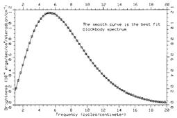 图11 (上)宇宙微波背景的探测历史[4];(下)COBE卫星亮度分布谱,特性与2.735K黑体谱惊人地相符,图中方块为所测数据点,曲线是该温度的黑体辐射理论曲线[8]。