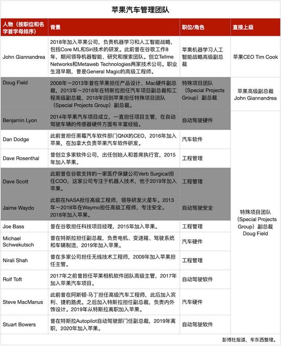 ▲苹果汽车项目核心团队(灰色为已经离职人员)