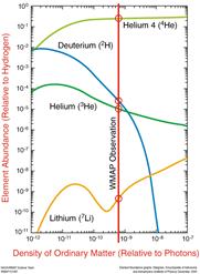 图10 轻元素丰度与重子密度的有关[4]