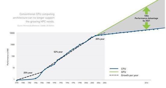传统CPU计算架构难以支撑快速成长的HPC(图片来自NVIDIA)