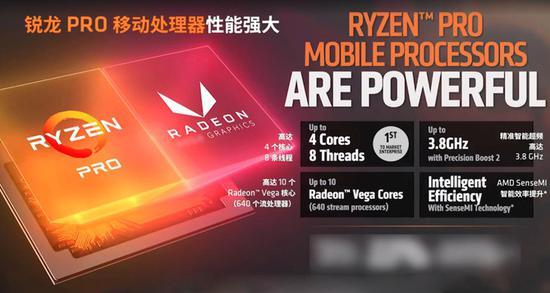很多用户十分看重这次ThinkPad A485采用AMD锐龙7 PRO 2700U 移动处理器