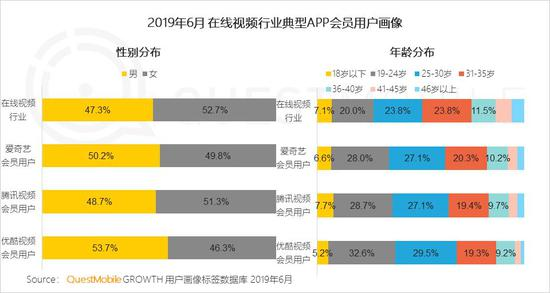 中国移动互联网2019半年大报告-CNMOAD 中文移动营销资讯 63